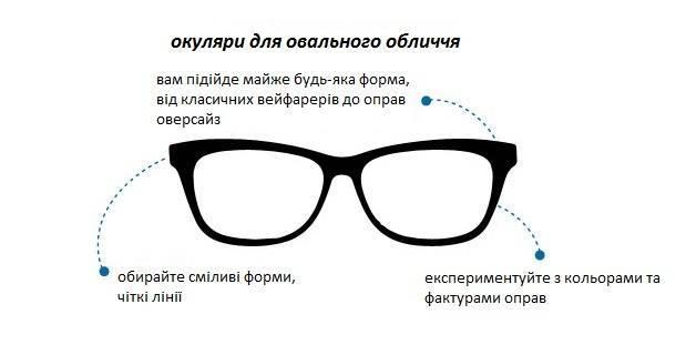 як обрати окуляри за типом обличчя